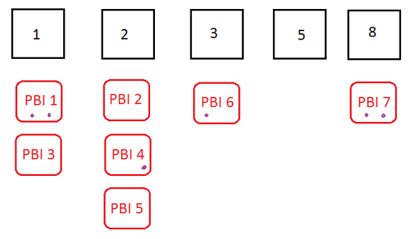 Fig 1 – Table after grouping PBIs into story point buckets
